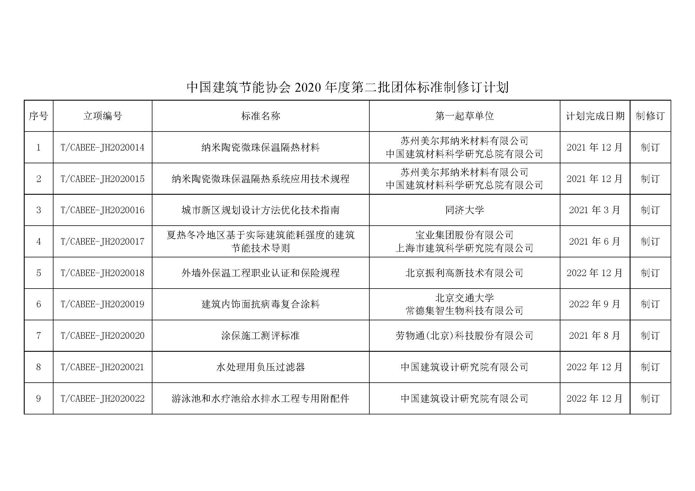 附件-2020年度第二批团体标准制修订计划_页面_1.jpg