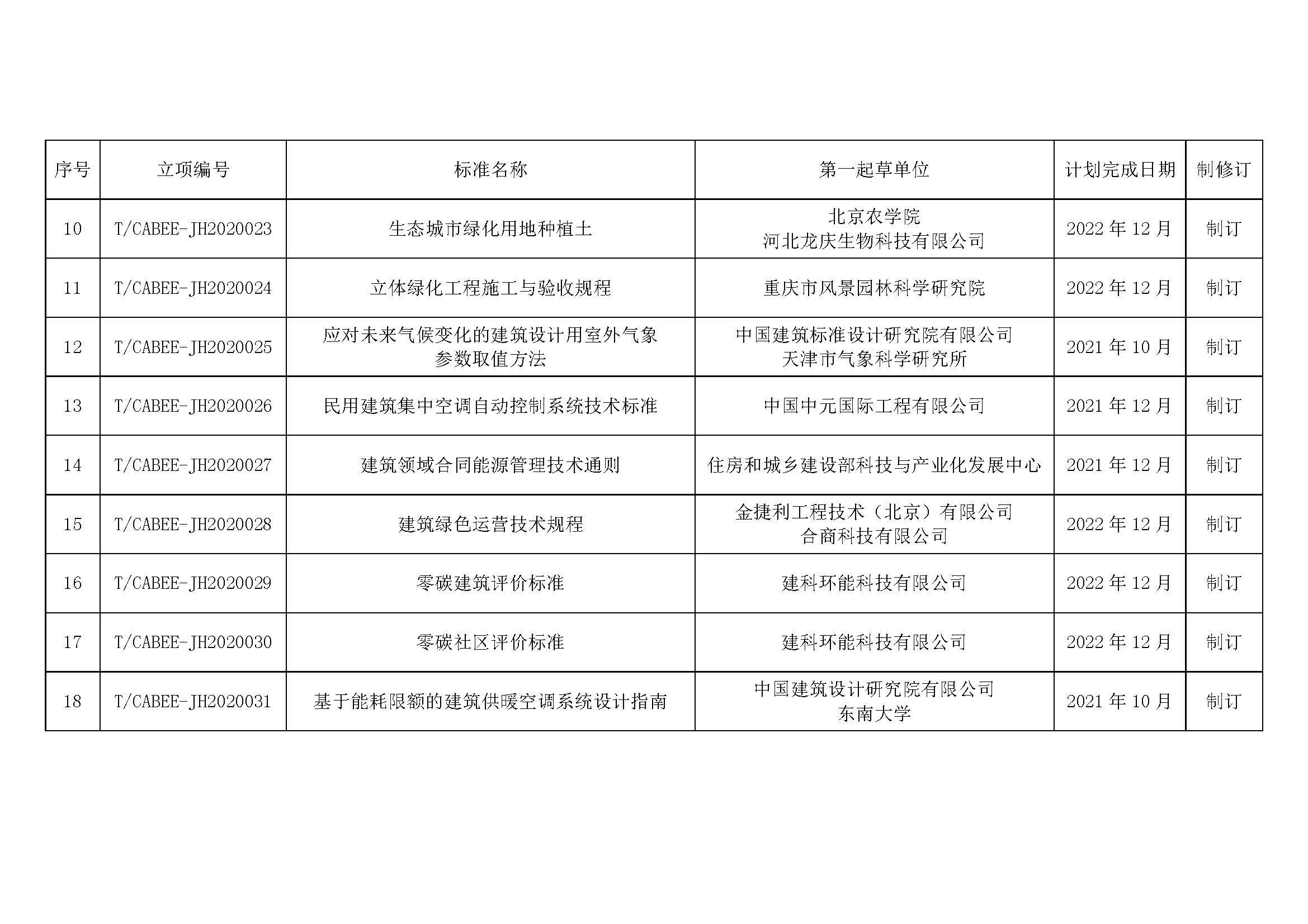 附件-2020年度第二批团体标准制修订计划_页面_2.jpg