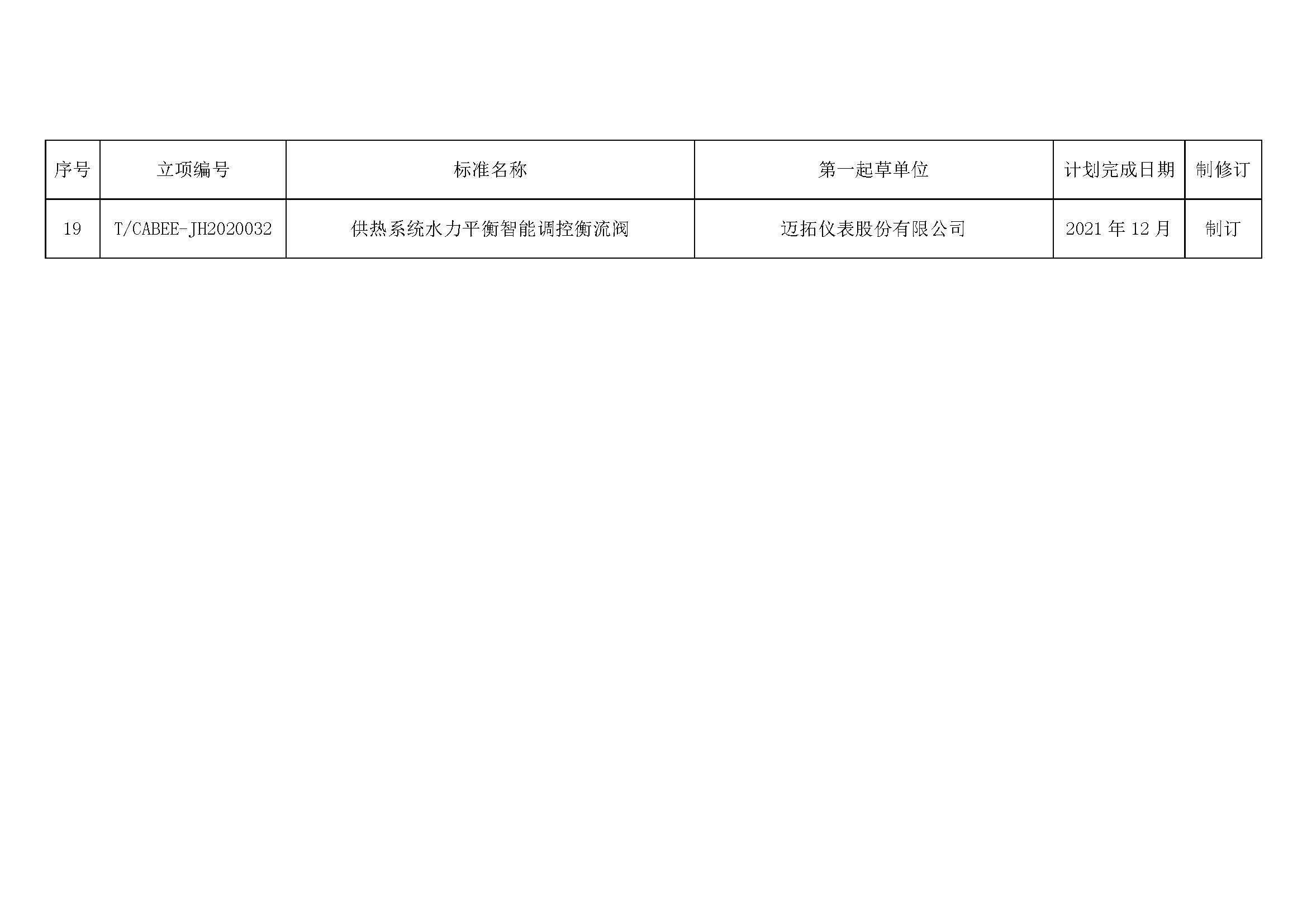 附件-2020年度第二批团体标准制修订计划_页面_3.jpg