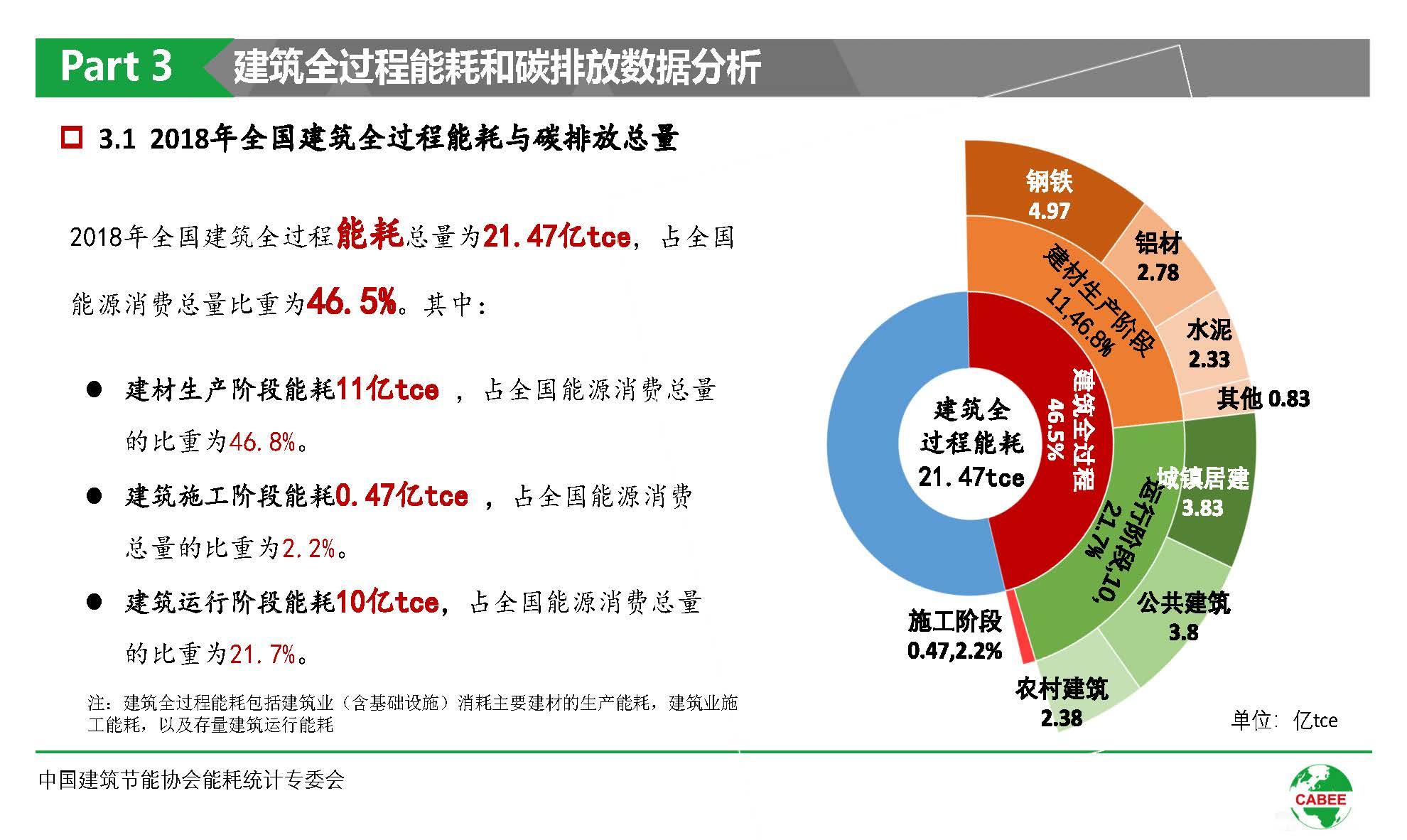 中国建筑能耗研究报告(2020)(1)_页面_18.jpg