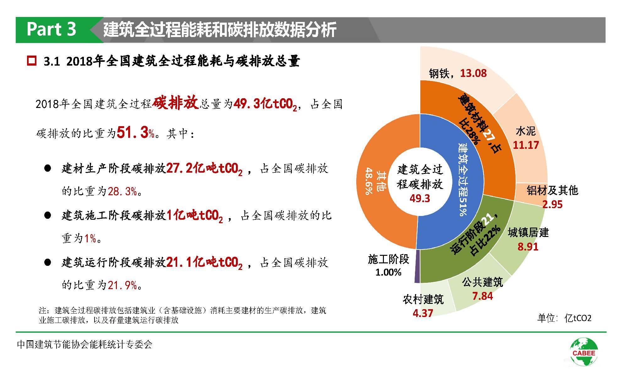 中国建筑能耗研究报告(2020)(1)_页面_19.jpg