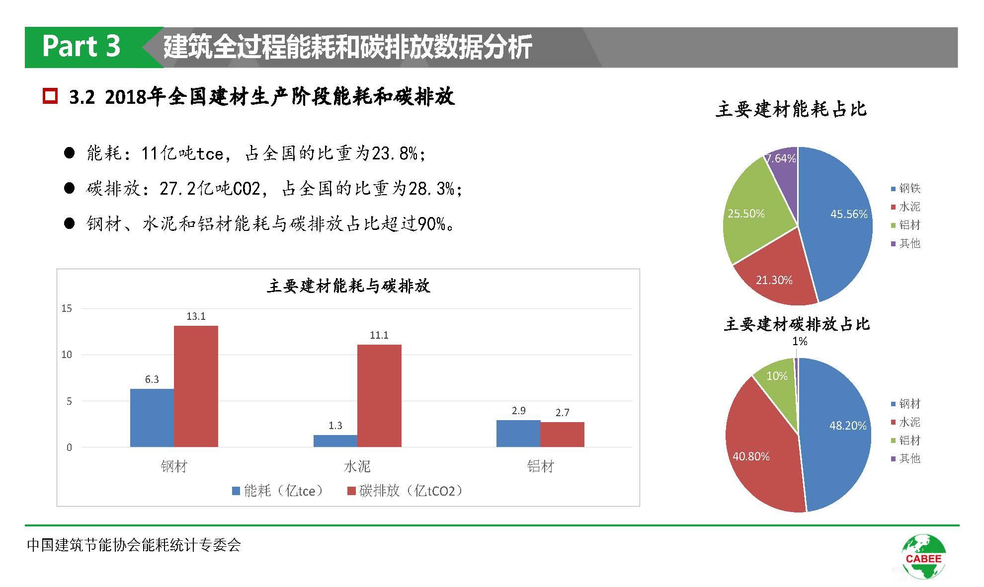 中国建筑能耗研究报告(2020)(1)_页面_20.jpg