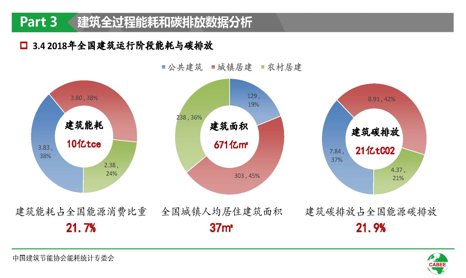 中国建筑能耗研究报告(2020)(1)_页面_22.jpg