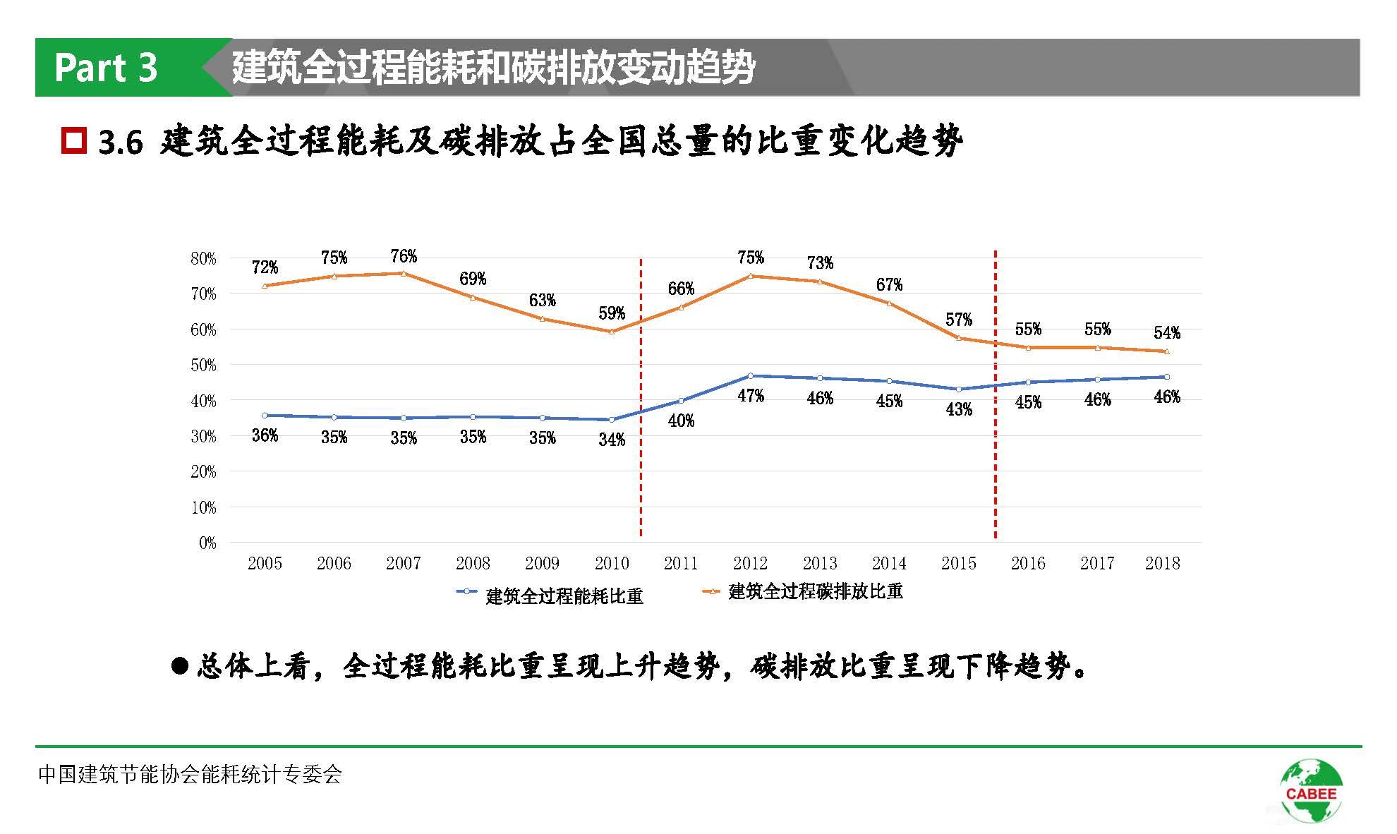 中国建筑能耗研究报告(2020)(1)_页面_26.jpg