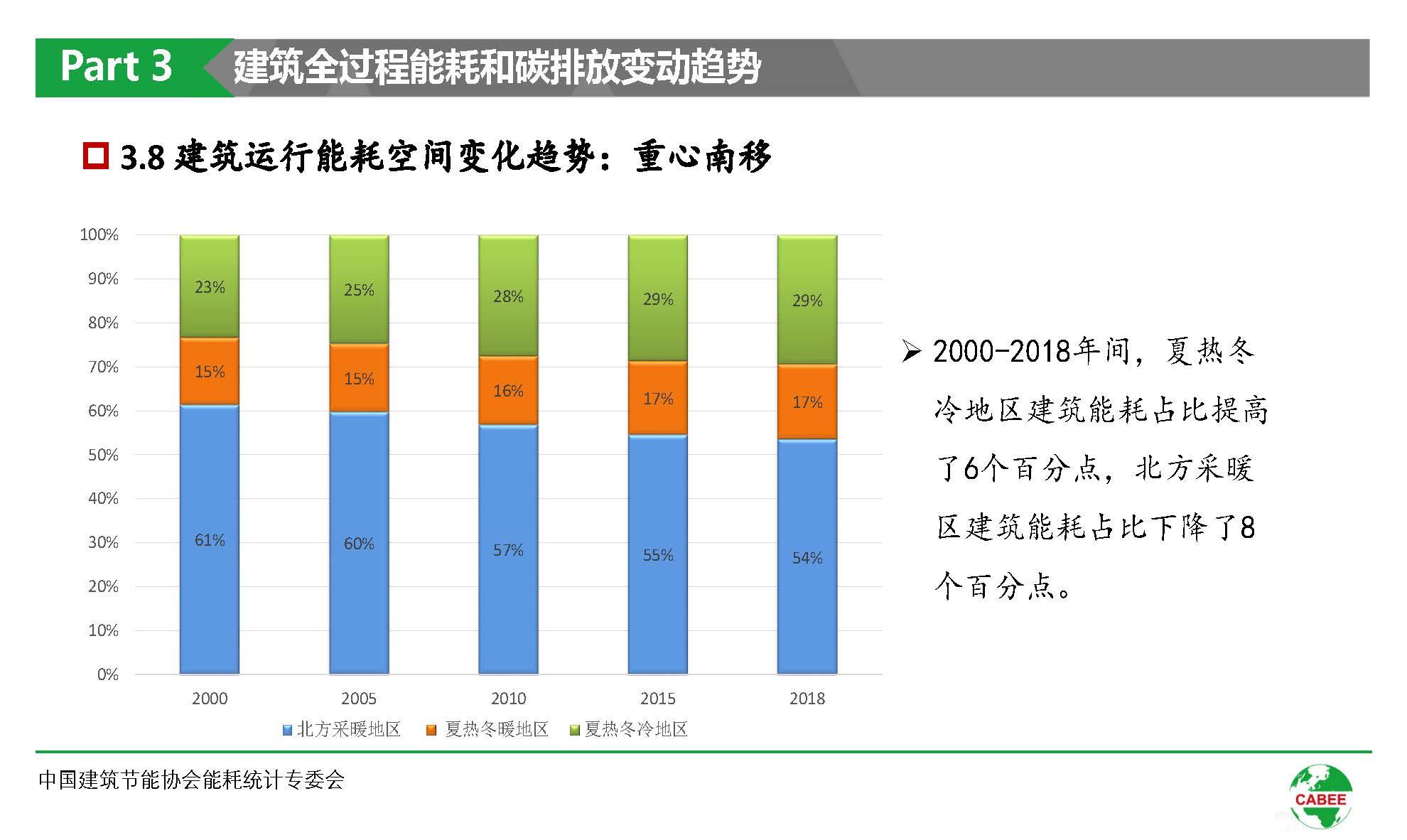 中国建筑能耗研究报告(2020)(1)_页面_29.jpg