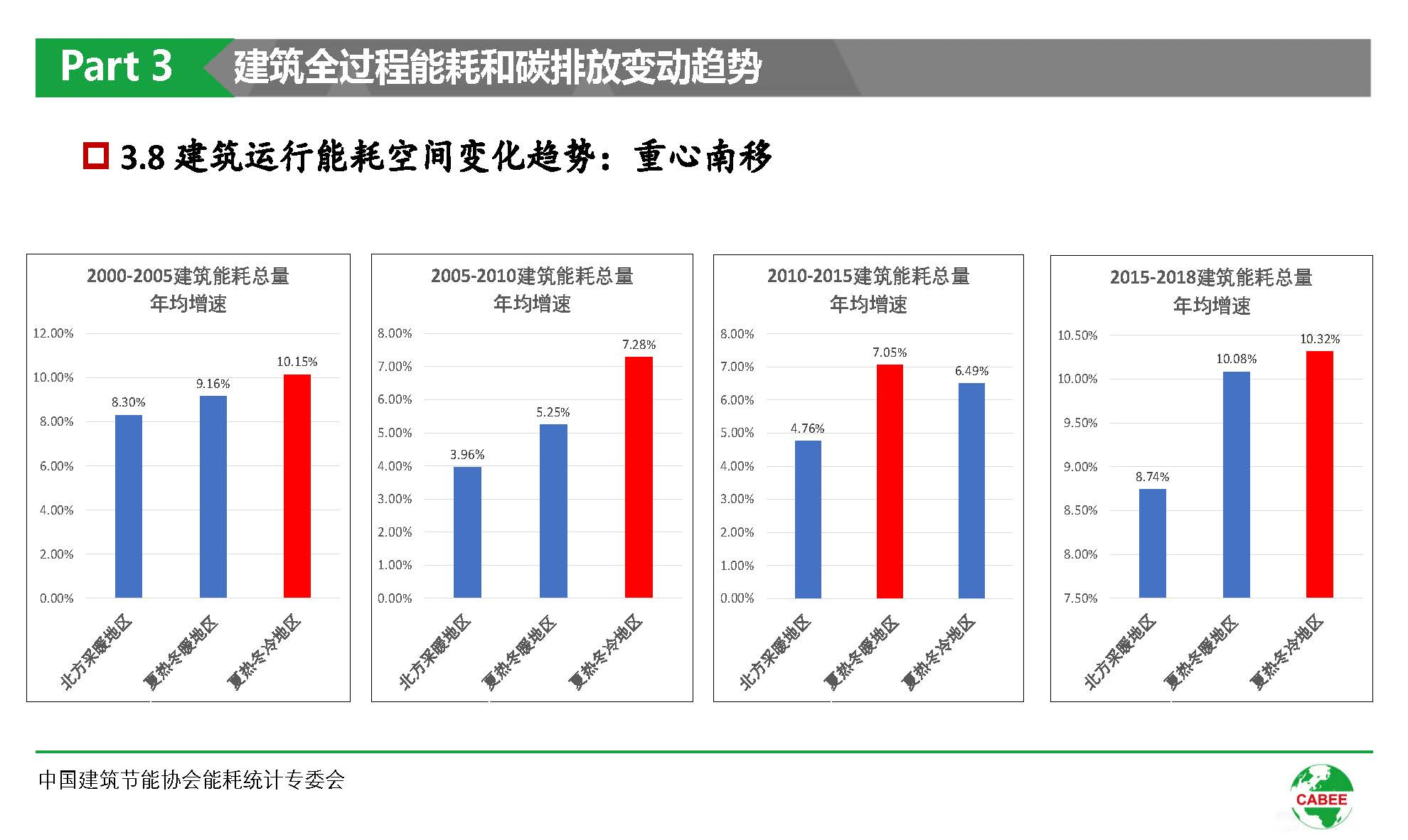 中国建筑能耗研究报告(2020)(1)_页面_30.jpg