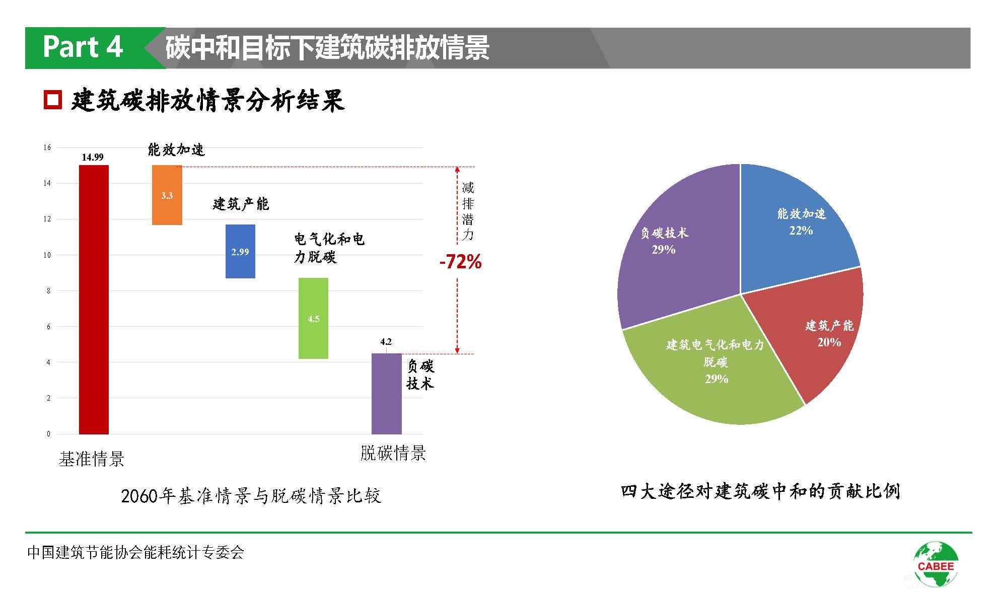 中国建筑能耗研究报告(2020)(1)_页面_36.jpg