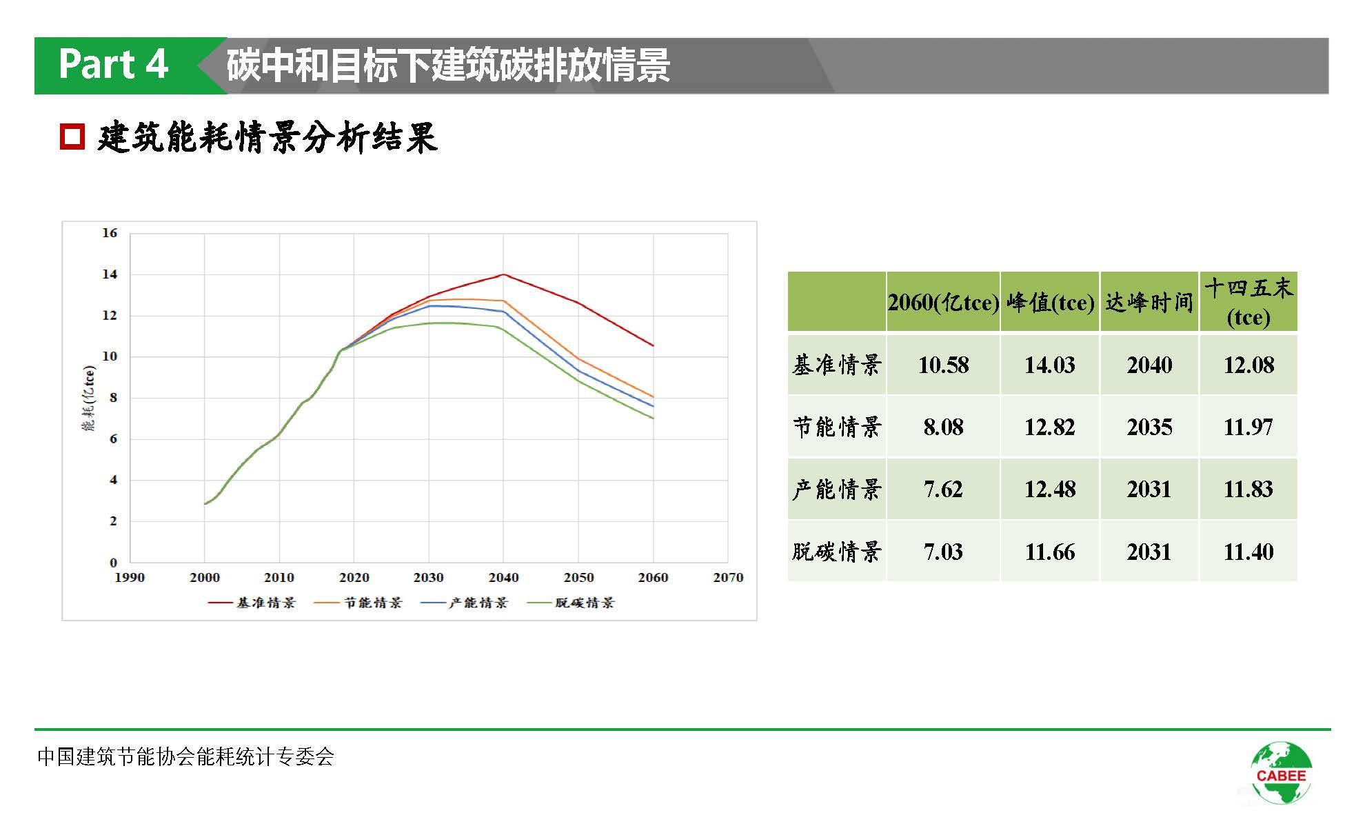 中国建筑能耗研究报告(2020)(1)_页面_37.jpg