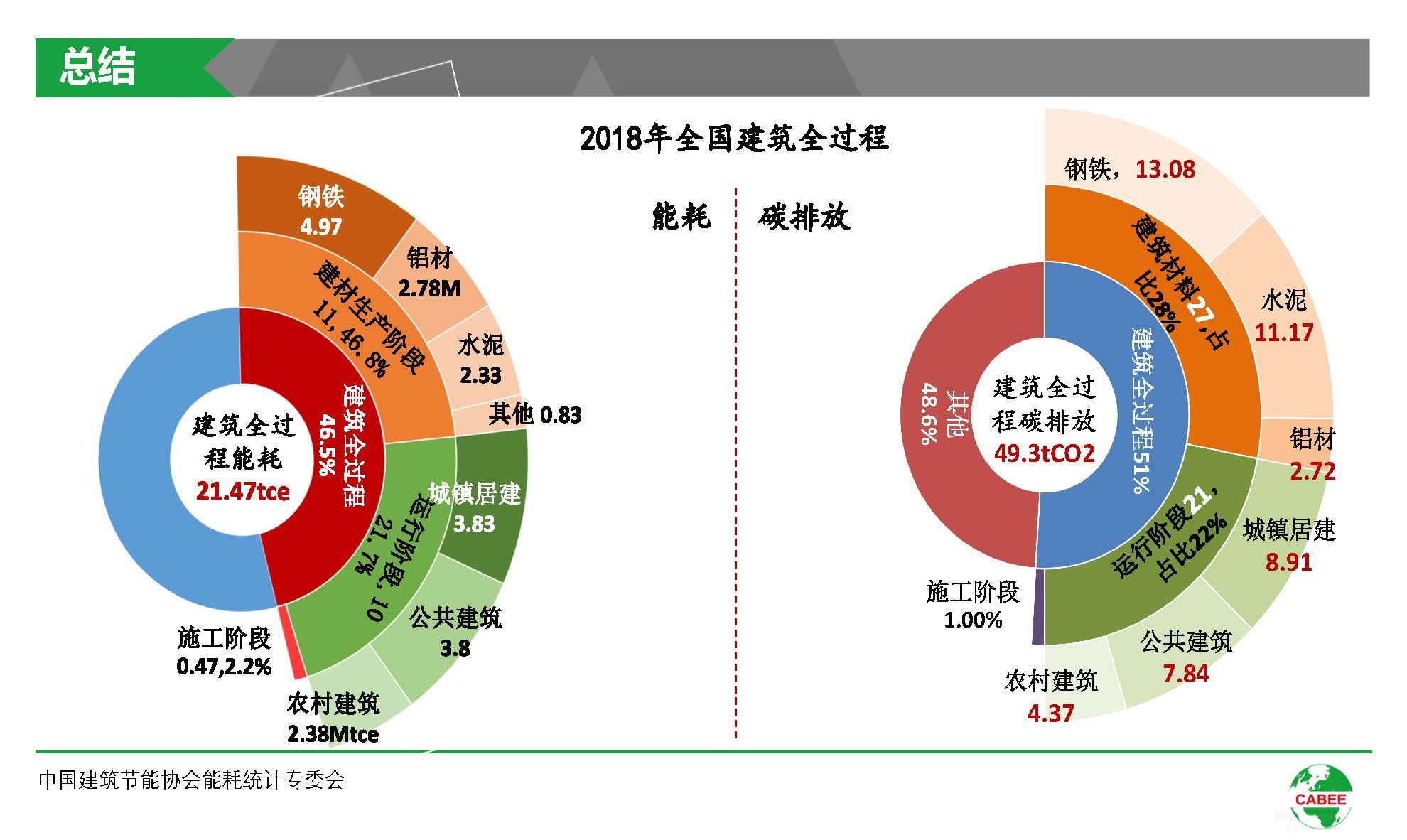 中国建筑能耗研究报告(2020)(1)_页面_39.jpg