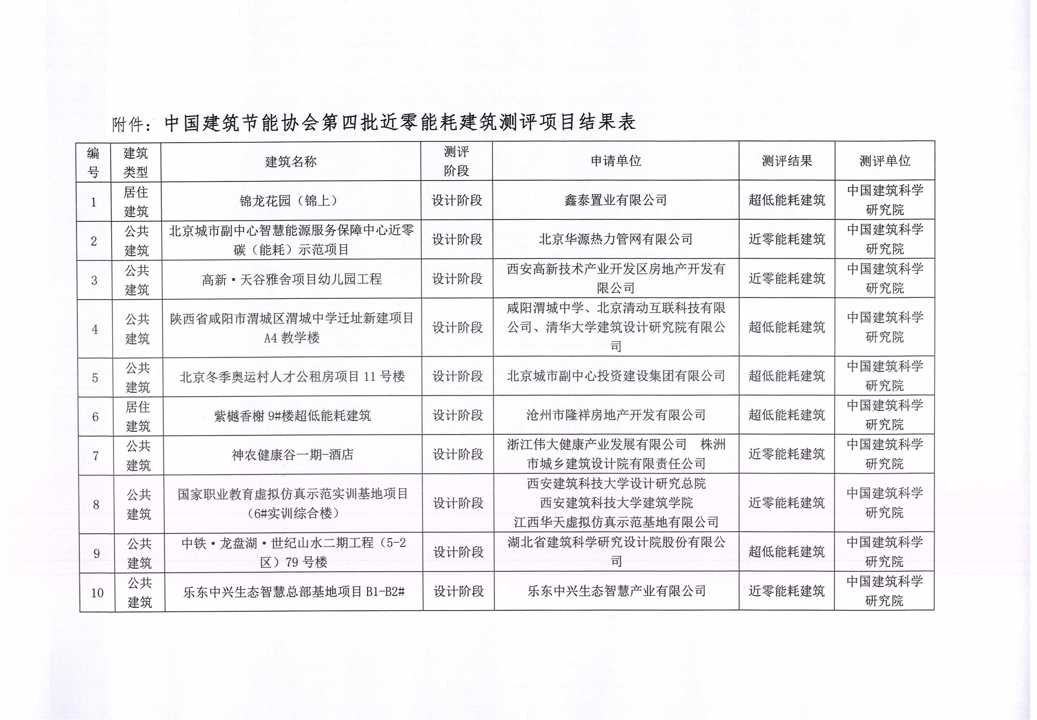 关于中国建筑节能协会第四批近零能耗建筑测评项目的公示(1)_页面_2.jpg