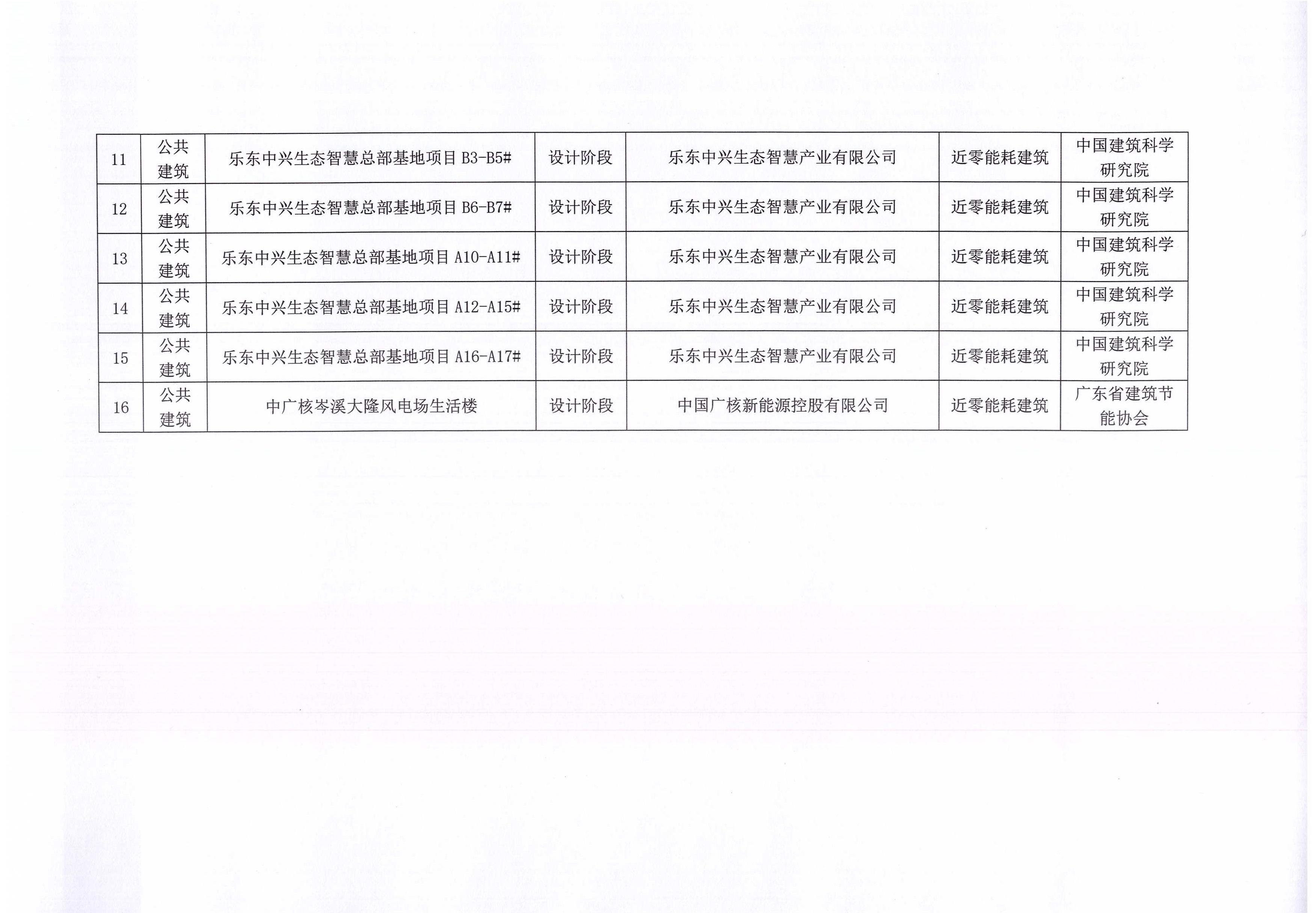 关于中国建筑节能协会第四批近零能耗建筑测评项目的公示(1)_页面_3.jpg